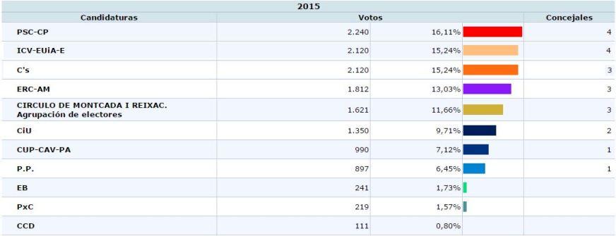 resultados electorales mios
